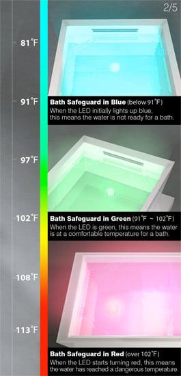 Concept: Bath Safeguard