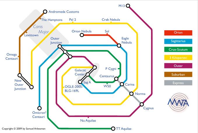 Milky Way Transit Map