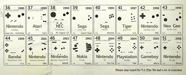 Periodic Table of Controllers