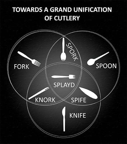 Spork Venn Diagram