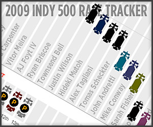 Indy 500 Race Tracker