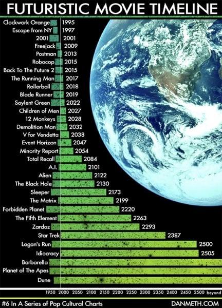 Futuristic Movie Timeline