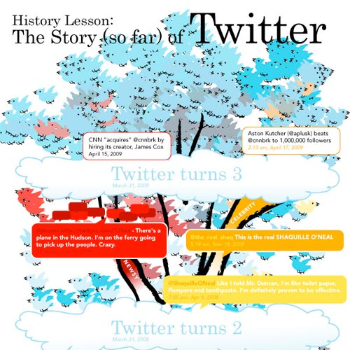 The Story (so far) of Twitter
