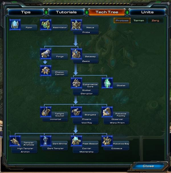 StarCraft II Tech Trees
