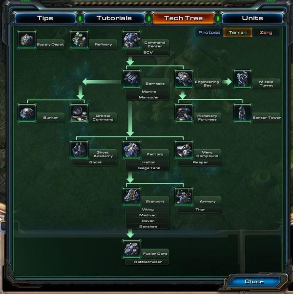 StarCraft II Tech Trees
