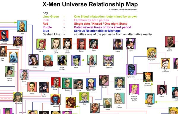 X-Men Relationship Chart