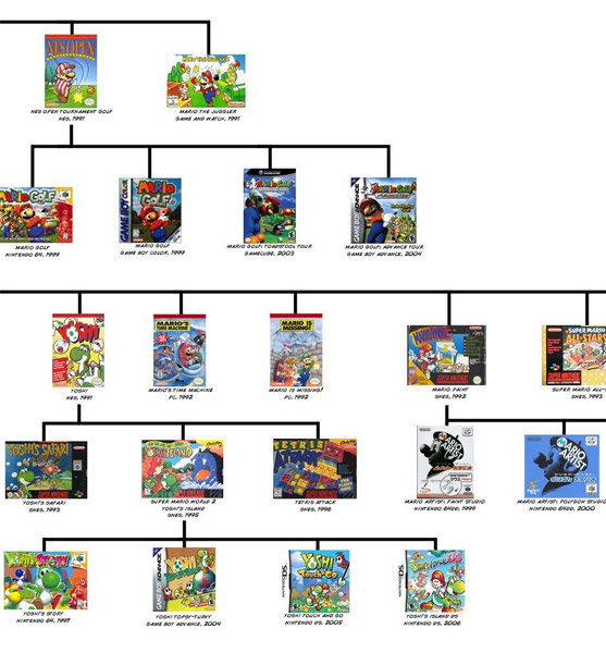Mario Family Line