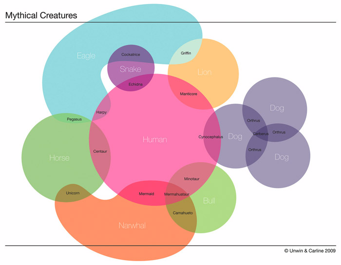 Venn: Mythical Creatures