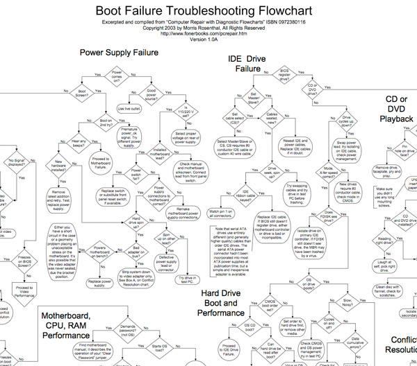 Computer Repair Flowchart