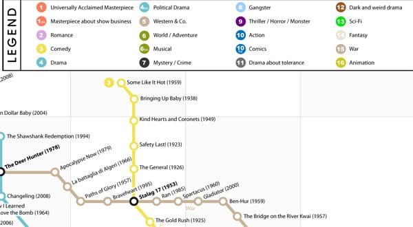 Best Movies Subway Map