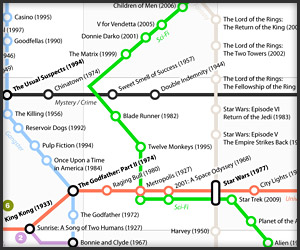 Best Movies Subway Map