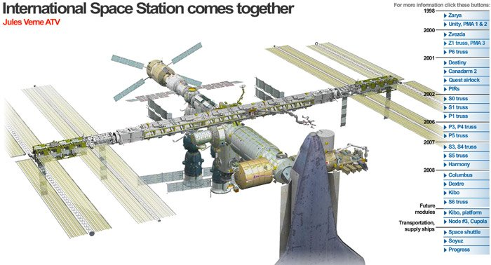 Evolution of the ISS