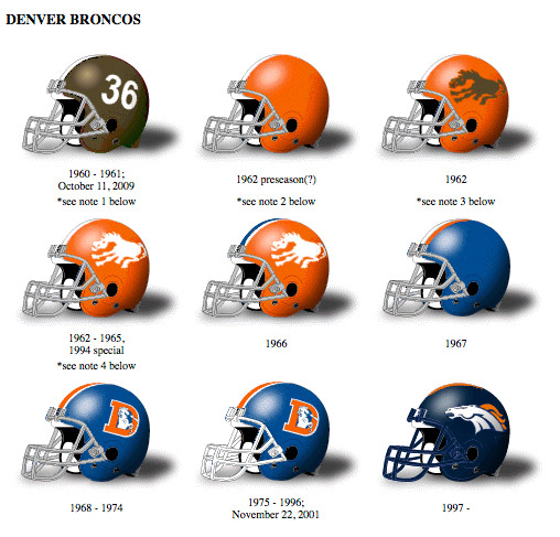 The Helmet Project