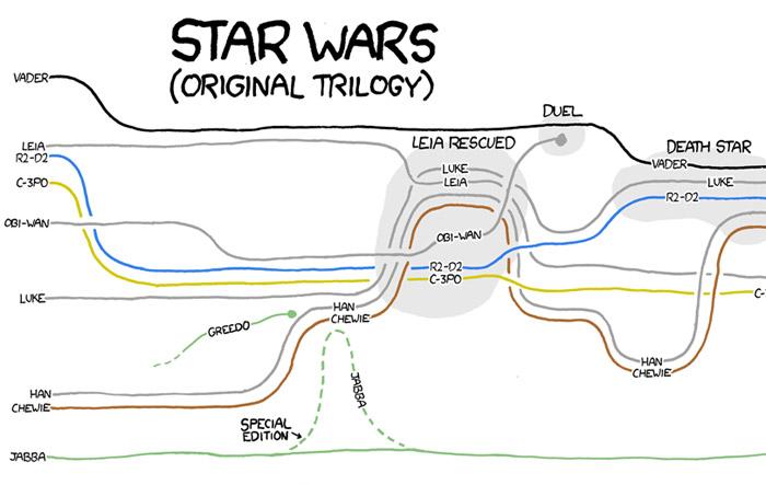 Movie Narrative Charts