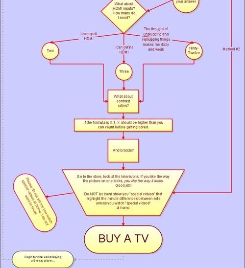 Epic HDTV Guide