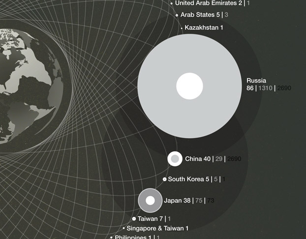 Infographic: Big Brothers