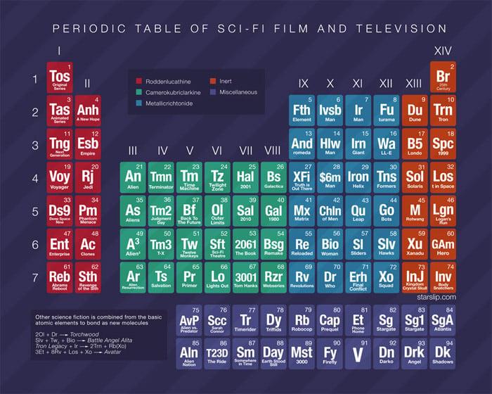 Poster: Sci-Fi Periodic Table
