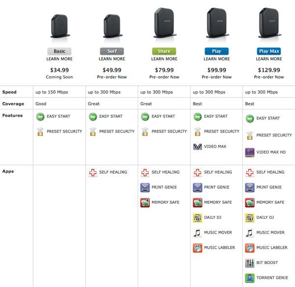Belkin Wireless Routers