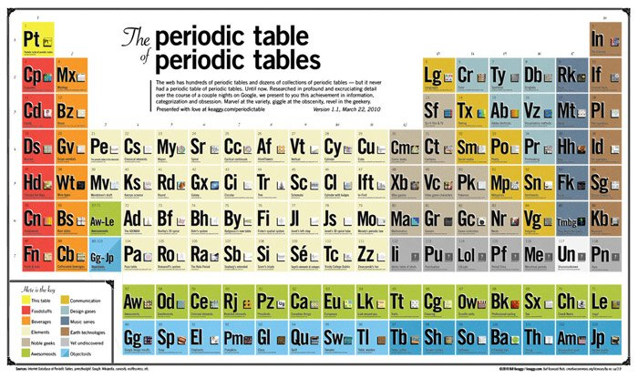 Periodic Table of Tables