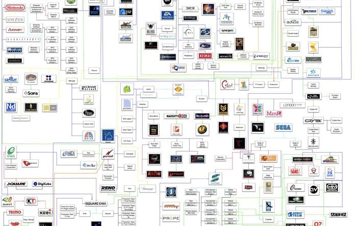 Game Developers Flowchart