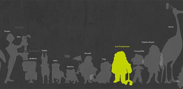 Pixar Characters Drawn to Scale