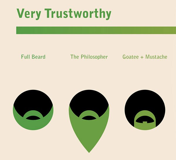 The Trustworthiness of Beards - The Awesomer