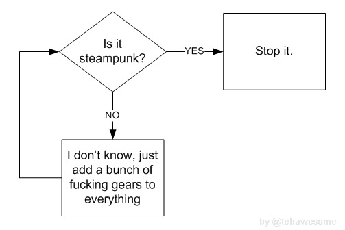 Flow Chart: Is it Steampunk?
