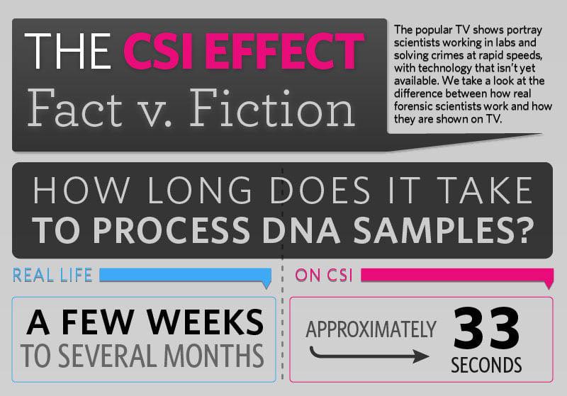 CSI: Fact vs. Fiction