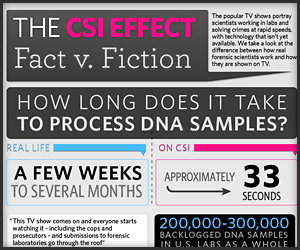 CSI: Fact vs. Fiction