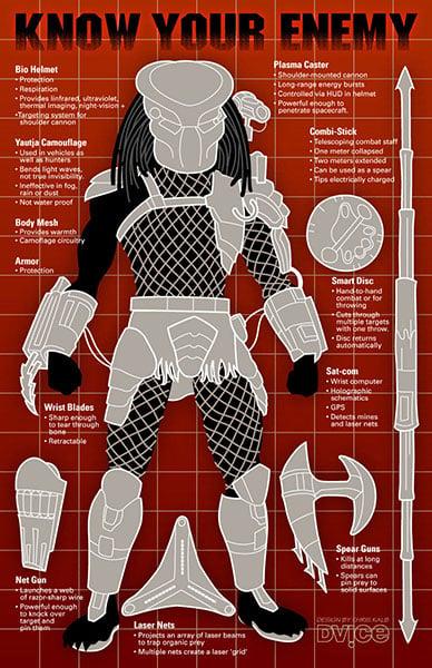 The Predator's Weapons