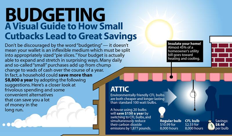 Budgeting Illustrated