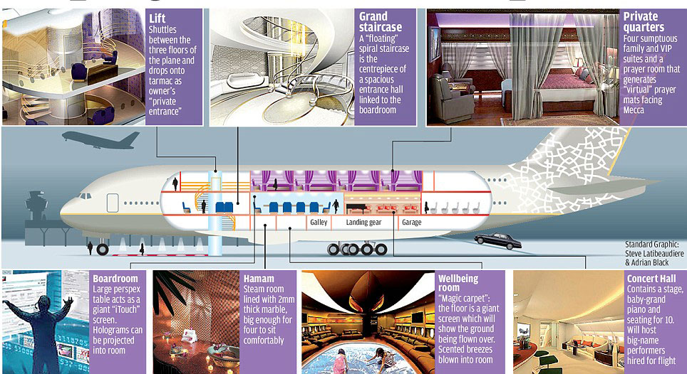 World's Largest Private Jet