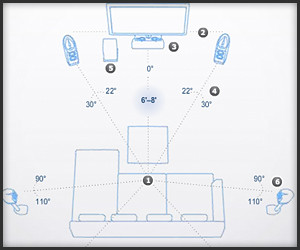 Dolby Home Theater Setup Guide