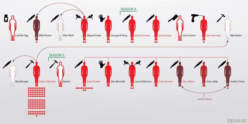 Dexter's Victims (Infographic)
