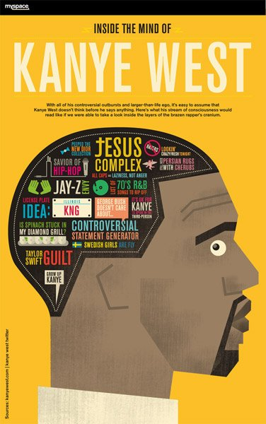 Kanye West Infographic