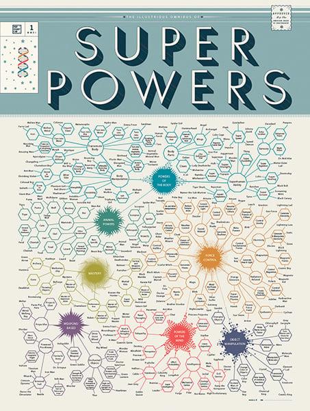 Omnibus of Superpowers