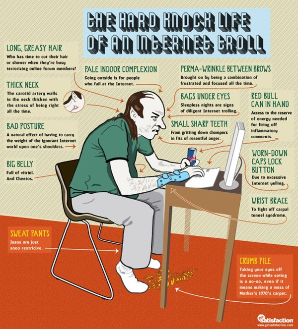 Internet Troll Infographic