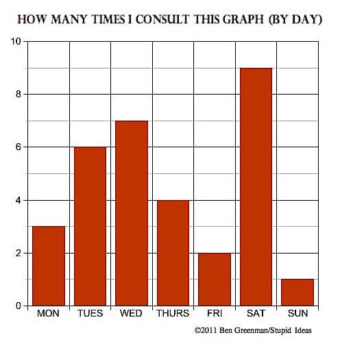 Ben Greenman's Charts
