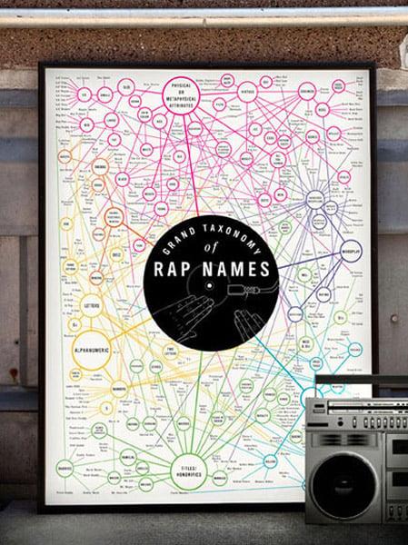Grand Taxonomy of Rap Names