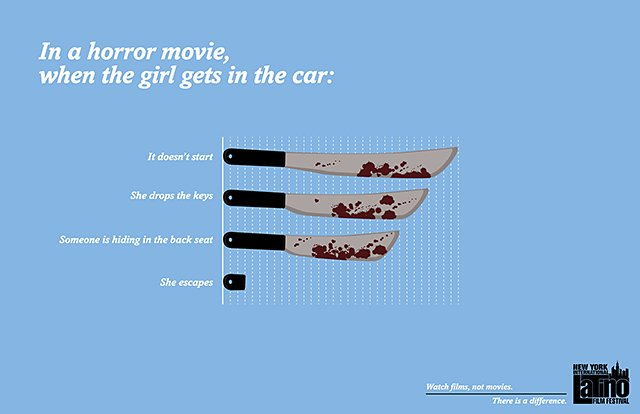 Horrible Movie Clichés