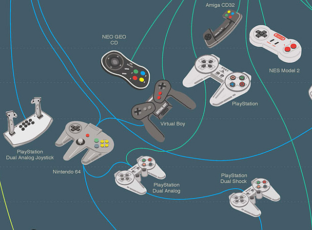 Evolution of Game Controllers