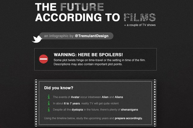 The Future According to Films
