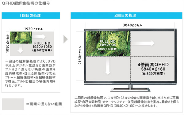 Toshiba Naked-Eye 3D TV