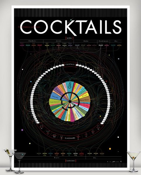 Constitutions of Classic Cocktails
