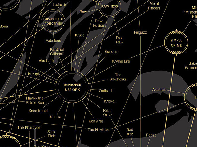 Magnificient Map of Rap Names