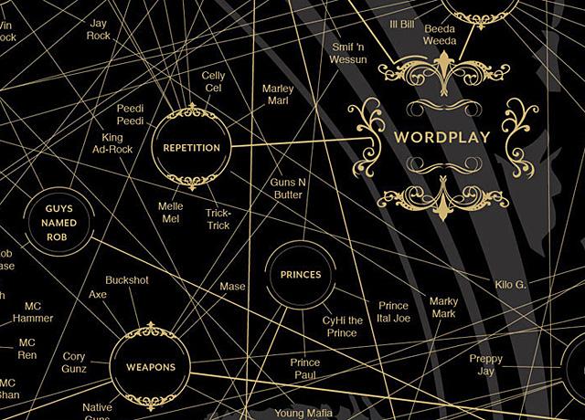 Magnificient Map of Rap Names