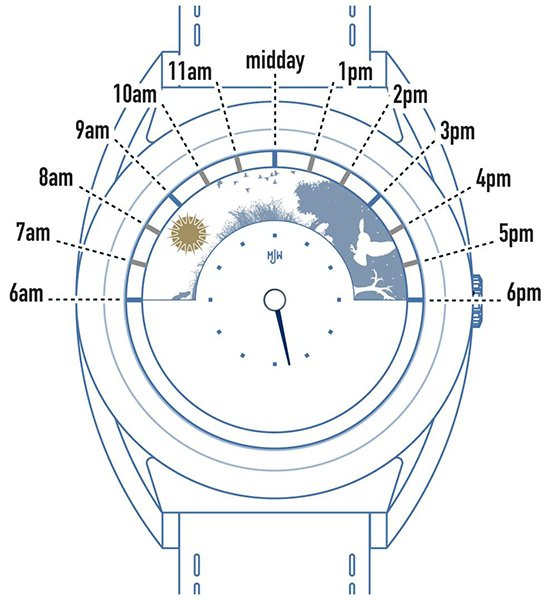 Mr. Jones Sun and Moon Watch