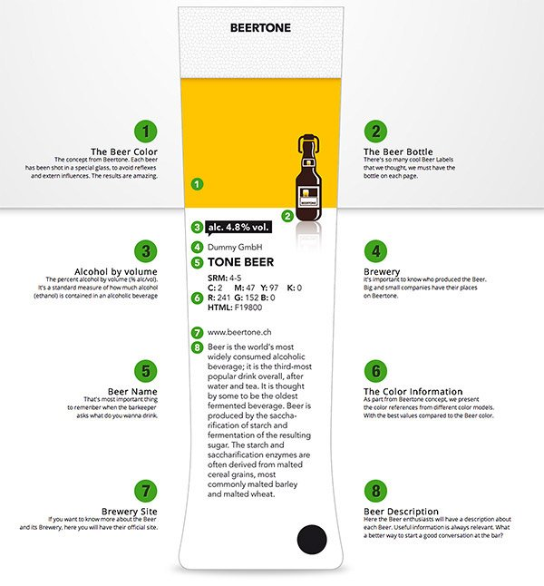 Beertone Reference Guide