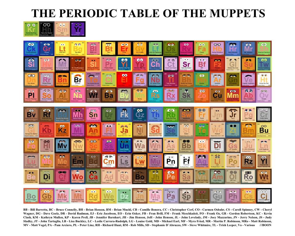 Periodic Table of Muppets