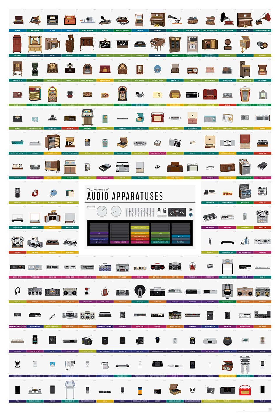 History of Music Players Chart